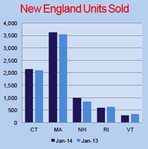New England Housing Report Jan 2014